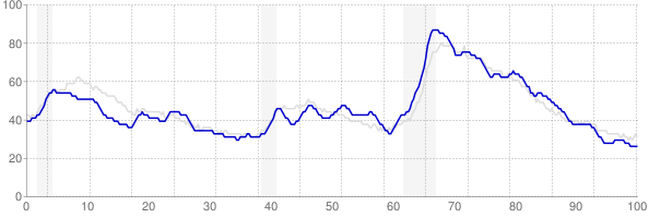 Tennessee monthly unemployment rate chart from 1990 to February 2019